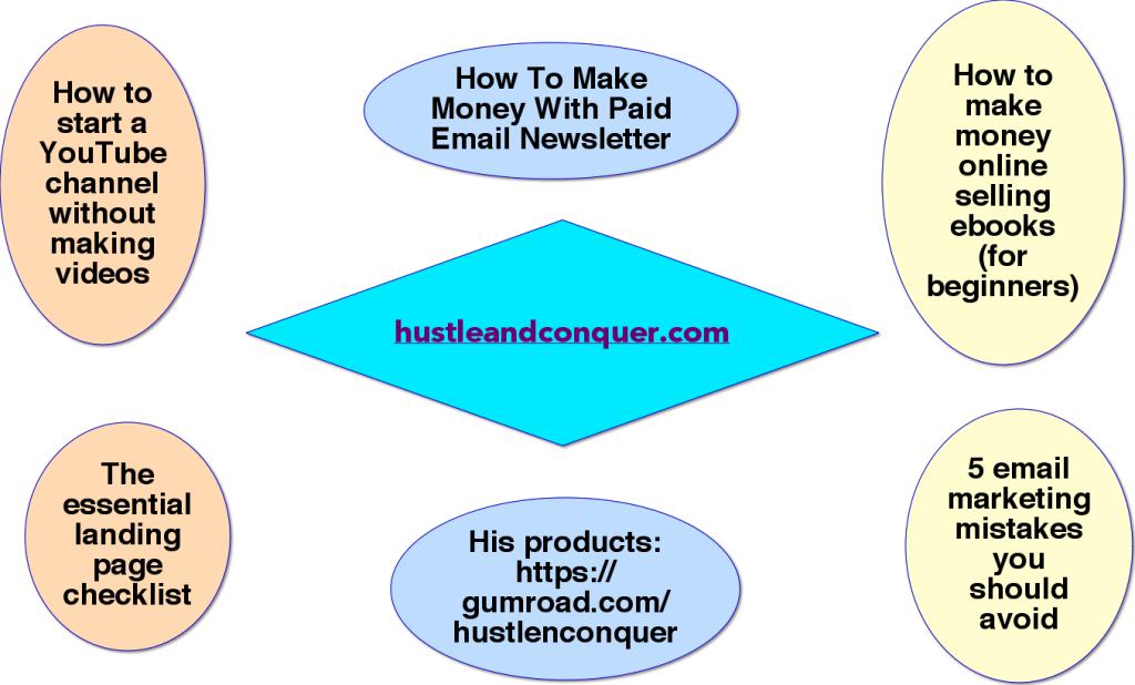 mindmap of hustleandconquer.com content
